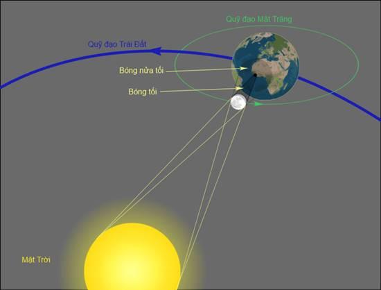Nhật thực một phần ngày 9/3 là gì? Tìm hiểu về nhật thực - Địa điểm xem nhật thực tốt nhất phần 3